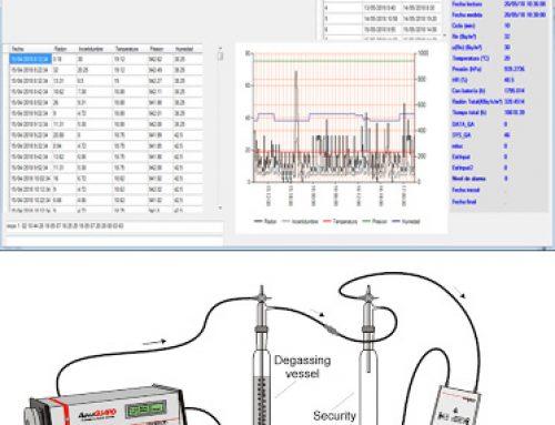 Programa para la medida del radón en agua